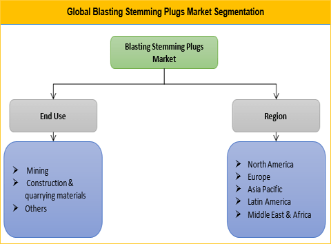 Blasting Stemming Plugs Market