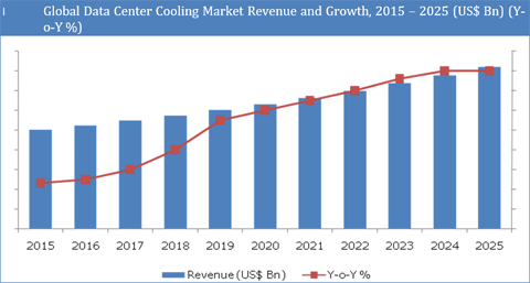 Data Center Cooling Solutions Market : Increased Adoption Of Cloud-Based Services And Big Data Analytics To Drive Demand For Industry By 2025