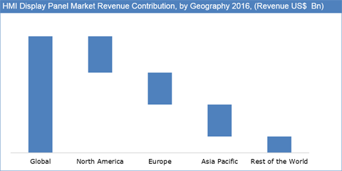 HMI Display Panels Market Is Poised Grow At Significant Rate With Rising Industrial Automation Worldwide - Credence Research
