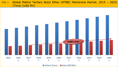 Methyl Tertiary Butyl Ether (MTBE) Market Is Expected To Grow At A CAGR Of 4.3% From 2017 To 2025 - Credence Research
