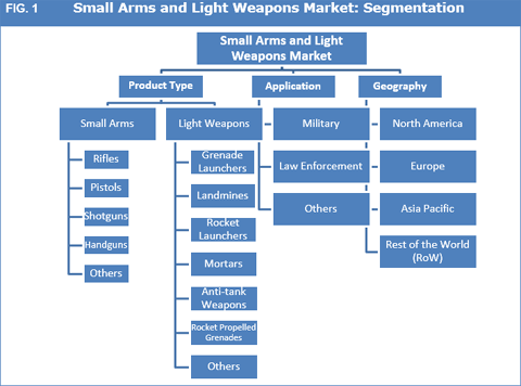 Small Arms And Light Weapons Market : Police Modernization Programs To Continue Driving The Market - Credence Research