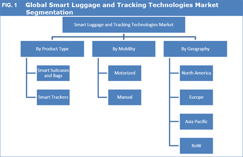 Smart Luggage And Tracking Technologies Market To Reach US$ 4,837.5 Mn By 2025 - Credence Research