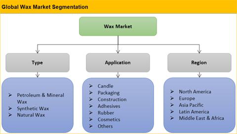 Wax Market