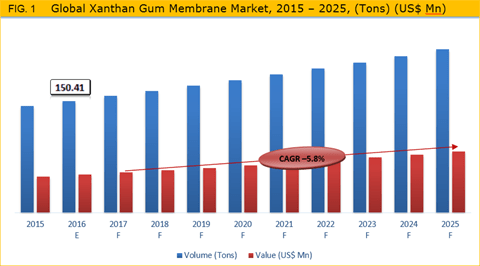 Xanthan Gum Market Is Expected To Grow At A CAGR of 5.8.% In Terms Of Value From 2017 To 2025 - Credence Research