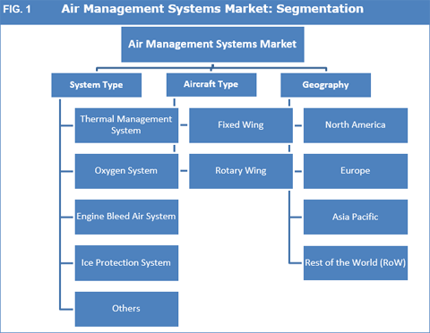 Global Commercial Aircraft Oxygen System Market Growth, Share, Analysis, Application and Forecast to 2022