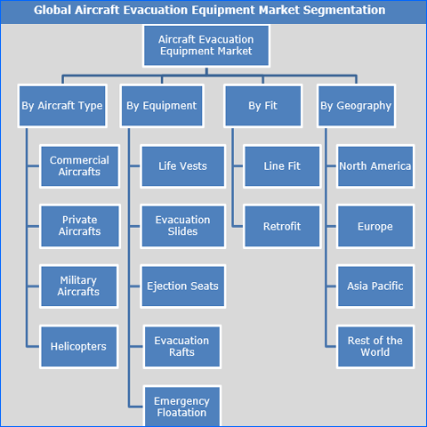 Aircraft Evacuation Equipment Market