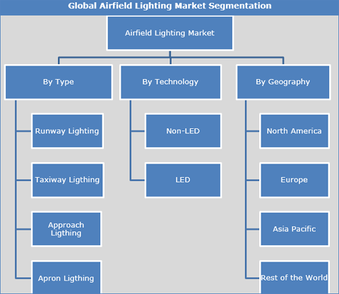 Airfield Lighting Market