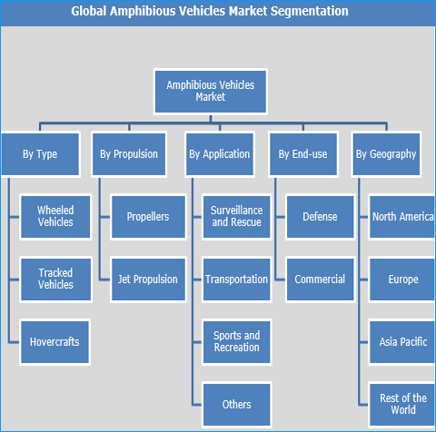 Amphibious Vehicles Market to Expand to Reach US$ 4.39 Bn by 2025 - Credence Research