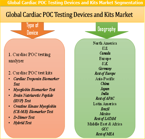 Cardiac POC Testing Devices and Kits Market to grow by 12.4% CAGR from 2017 to 2025 - Credence Research