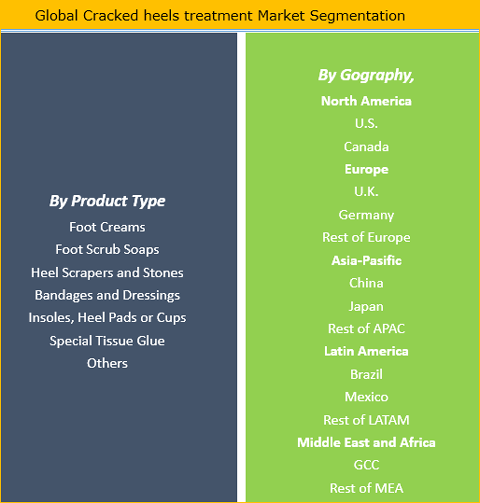 Cracked Heels Treatment Market