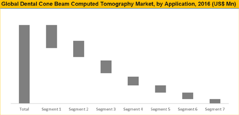 Dental Cone Beam Computed Tomography Market