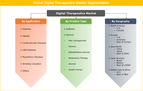 Digital Therapeutics Market Is Expected To Reach US$ 8.5 Bn By 2025 - Credence Research