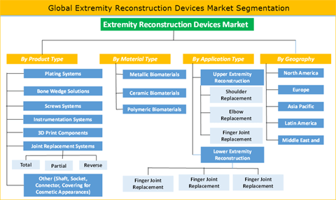 Extremity Reconstruction Devices Market