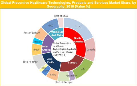 Preventive Healthcare Technologies, Products And Services Market Is Expected To Reach US$ 487.4 Bn By 2025 - Credence Research