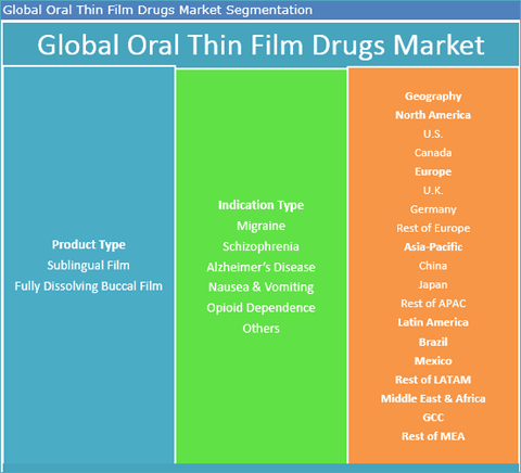 Oral Thin Film Drugs Market