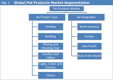 Pet Products Market