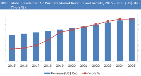 Air Purifier Market to Grow at 9.5% CAGR between 2017 - 2025 - Credence Research
