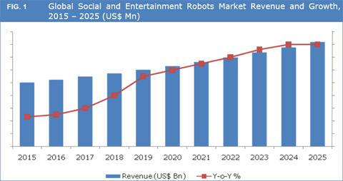 Social And Entertainment Robots Market