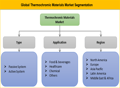 Thermochromic Materials Market is Expected to grow at a CAGR of 9.1% Over The Forecast Period Of 2017 to 2025 - Credence Research