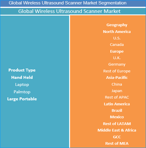 Wireless Ultrasound Scanner Market