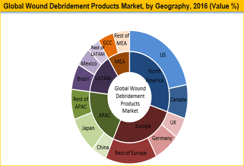Wound Debridement Products Market to Reach Worth US$ 493.1 Mn by 2025 - Credence Research