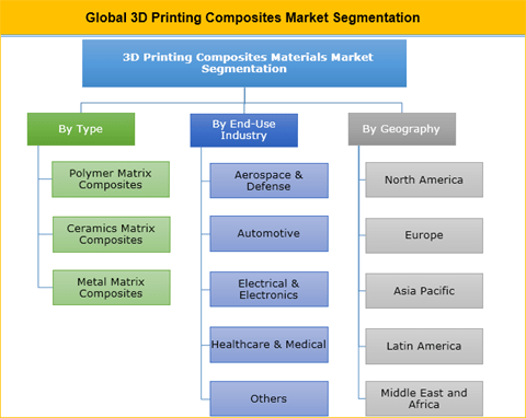 3D Printing Composites Market Is Projected To Witness The Robust Growth During The Forecast Period - Credence Research