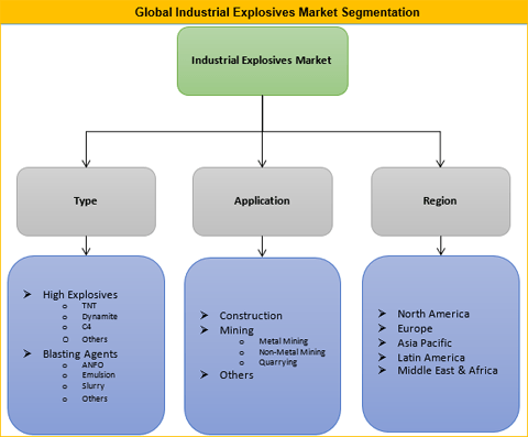 Industrial Explosives Market Is Expected To Grow At A CAGR Of 6.5% Over The Forecast Period From 2017 To 2025 - Credence Research