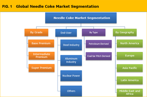 Needle Coke Market Is Expected To Reach To 1,350.3 Kilo Tons By 2025 - Credence Research