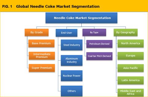 Needle Coke Market