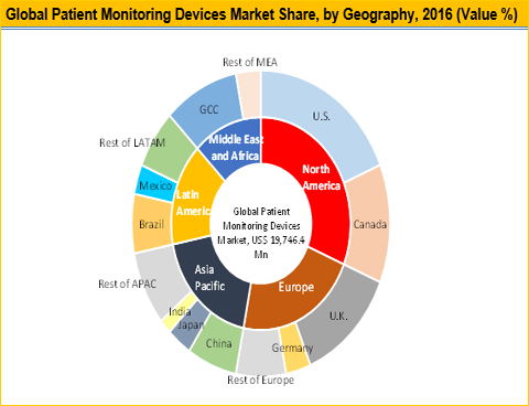 Patient Monitoring Devices Market is Expected to Reach US$ 32,108.7 Mn by 2025 - Credence Research
