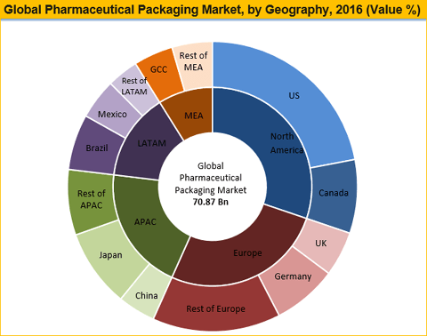 Pharmaceutical Packaging Market To Reach Worth US$ 130.73 Bn By 2025 - Credence Research