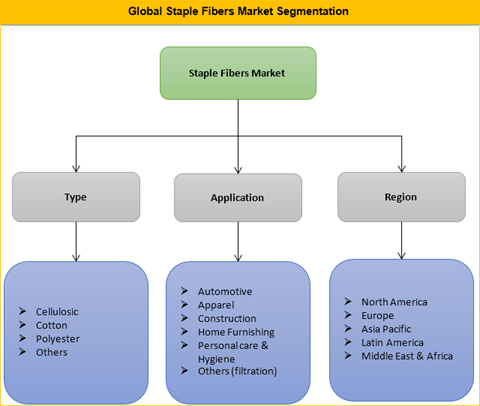 Staple Fibers Market