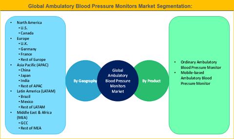 Ambulatory Blood Pressure Monitors Market
