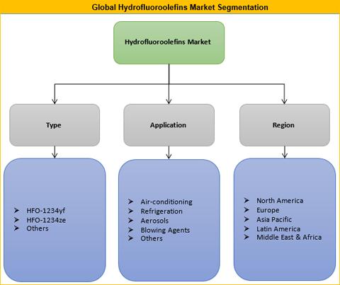 Hydrofluoroolefins Market