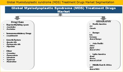 Myelodysplastic Syndrome (MDS) Treatment Drugs Market