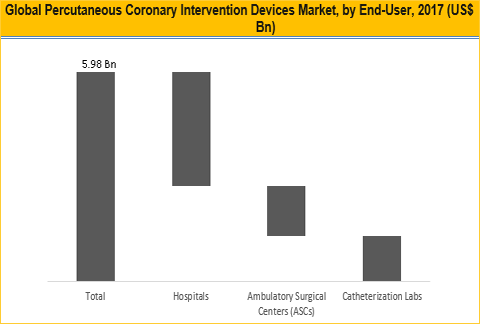 Percutaneous Coronary Intervention (PCI) Devices Market