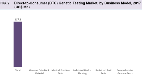 Direct-To-Consumer (DTC) Genetic Testing Market Is Growing With Double Digit CAGR - Credence Research