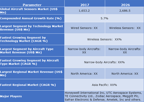 Aircraft Sensors Market: Increasing Number Of Air Travelers And Rising Demand For Passenger Aircrafts To Propel The Growth Of Industry - Credence Research