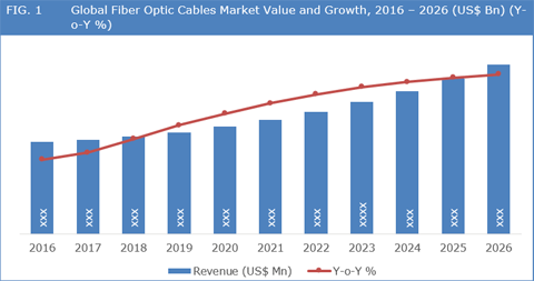 Global Fiber Optic Connector Market 2018 LEMO, Sunsea and HUBER SUHNER