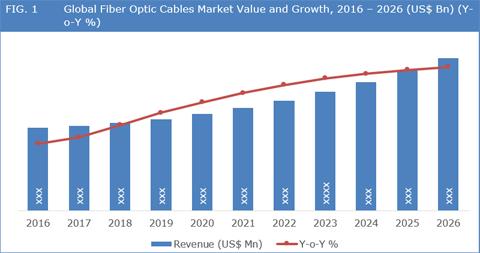 Global Fiber Optic Connector Market 2018 LEMO, Sunsea and HUBER SUHNER