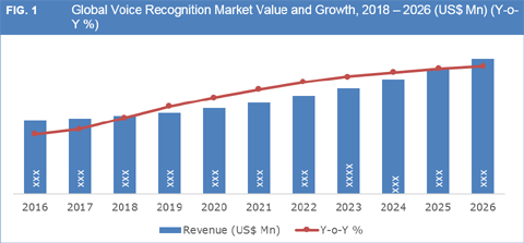 Voice Recognition Market