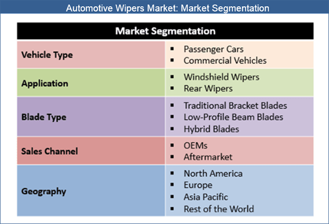 Automotive Wipers Market