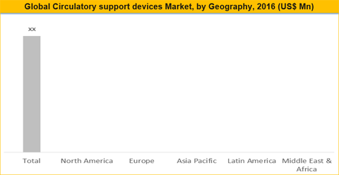 Circulatory Support Devices Market Analysis & Forecast, 2017 - 2025 - Credence Research