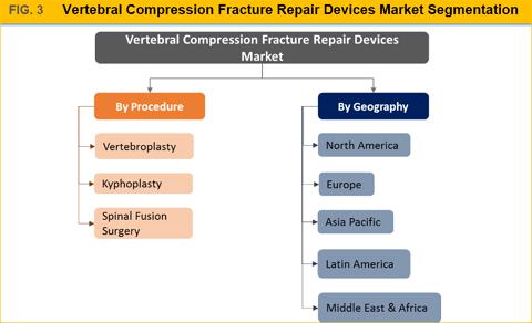 Vertebral Compression Fracture Repair Devices Market