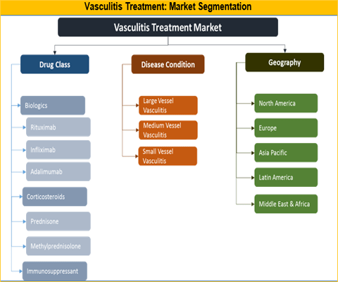 Vasculitis Treatment Market Expected to Reach US$ 601.2 Mn By 2026 - Credence Research