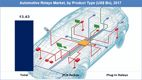 Automotive Relays Market