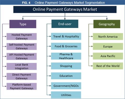 Online Payment Gateways Market