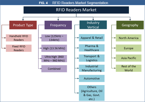RFID Readers Market
