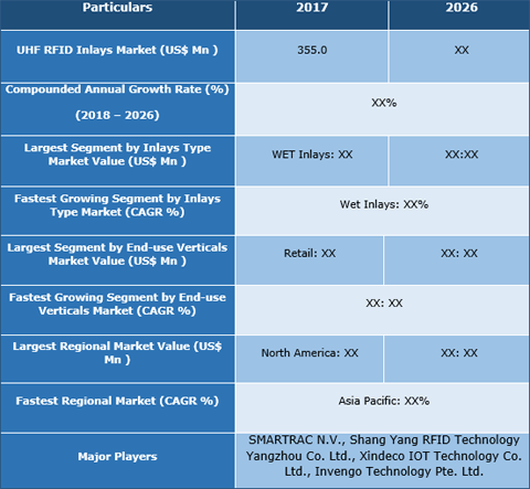 UHF RFID Inlays Market To Hit US$ 1,223.5 Mn By 2026 - Credence Research