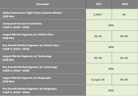 Automotive Night Vision Systems Market To Hit US$ 4,680.0 Mn By 2026 - Credence Research